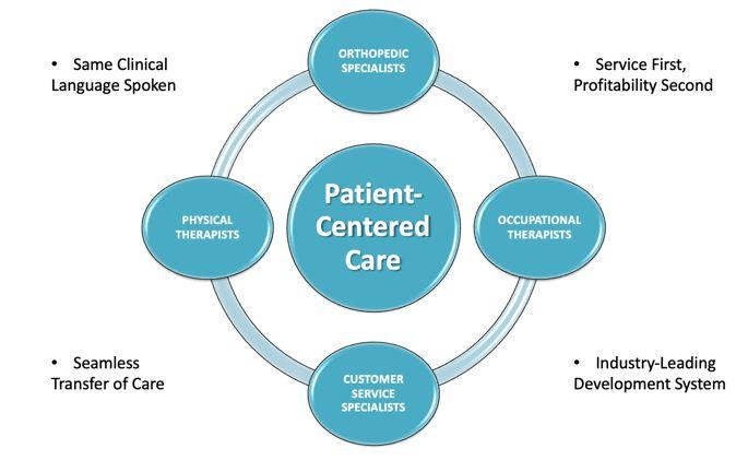 Patient Centered Care - UP Clinic Shanghai
